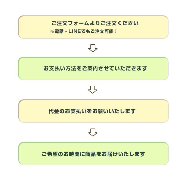 ご注文→お支払い→検品後に引き継ぎ情報と引き継ぎ手順を連絡しています