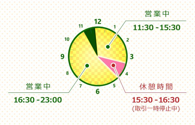 営業時間は「11:50-15:30」と「16:30-23:00」でございます!「15:30-16:30」の間は休憩のため、お取引を一時停止させていただいております。