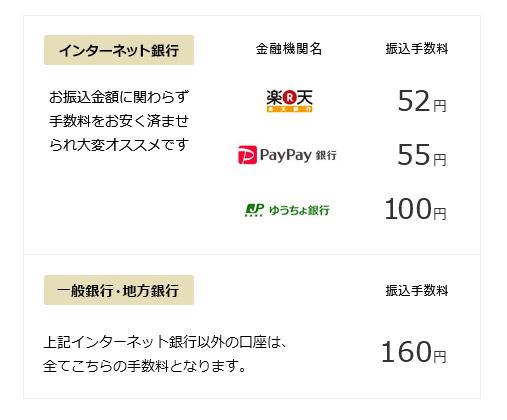 インターネット銀行の振込手数料は、楽天銀行が51円、ジャパンネット銀行が55円、ゆうちょ銀行が115円となっております。