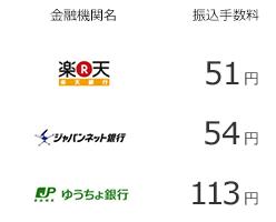 インターネット銀行の振込手数料は、楽天銀行が51円、ジャパンネット銀行が54円、ゆうちょ銀行が113円となっております。
