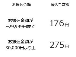 一般・地方銀行の振込手数料は、お振込金額が29,999円までであれば176円、30,000円よりも上ならば275円となっております。
